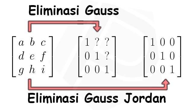 Ilustrasi Eliminasi Gauss Jordan