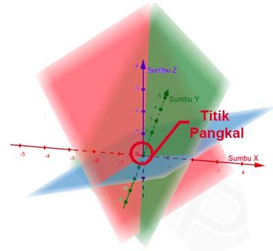 ilustrasi grafik SPL 3 variabel