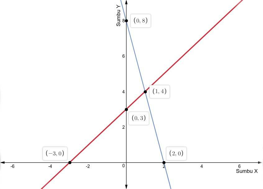 Gambar perpotongan garis g1 dan g2 pada bidang kartesius