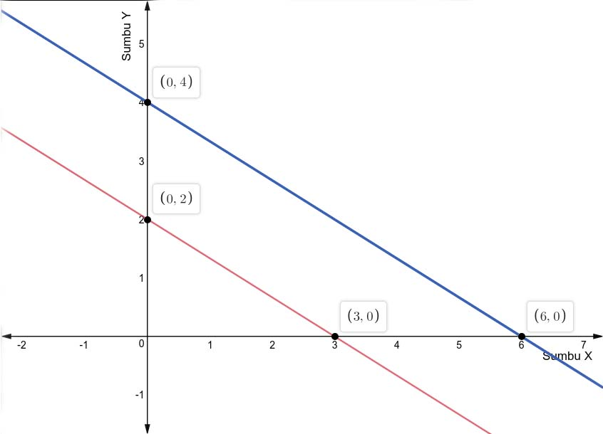 Grafik grafik g1 dan g2 yang sejajar