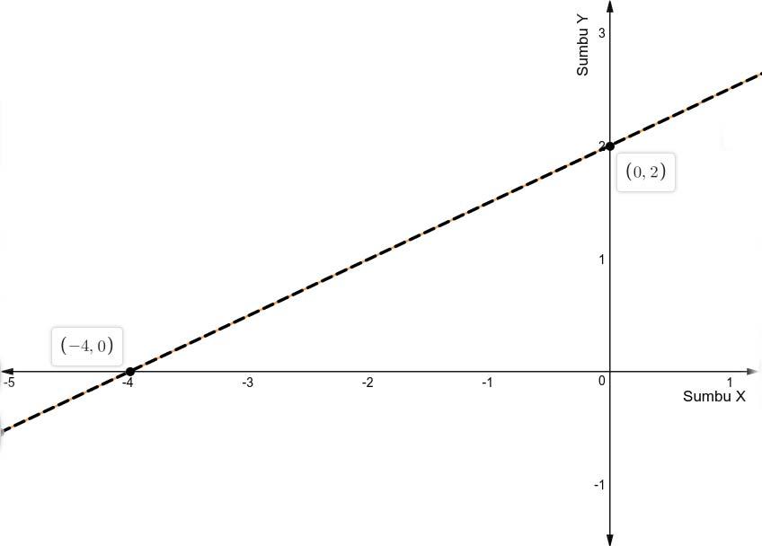 Gambar garis g1 dan g2 yang berhimpit