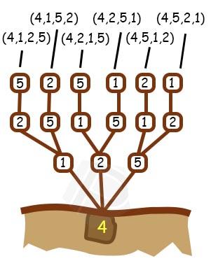 Langkah ke 7 - Pohon Permutasi