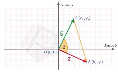 Aturan Sinus dalam Perkalian Titik Secara Geometri