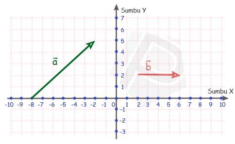 Pendifinisian Vektor a dan b pada contoh soal-2