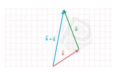 Contoh Penjumlahan Vektor dalam Matematika
