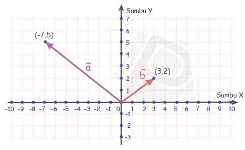 Gambar Vektor a dan b pada Ruang-2