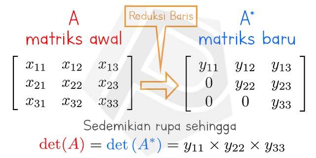 Ilustrasi Metode Reduksi Baris Pada Matriks 3x3