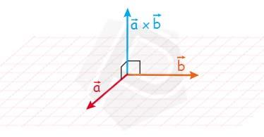 Ilustrasi Perkalian Silang dalam Vektor (Cross Product)