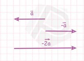 Ilustrasi Perkalian Vektor dengan Skalar