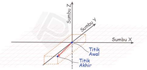 Ilustrasi Vektor dalam Matematika (Ruang-3)