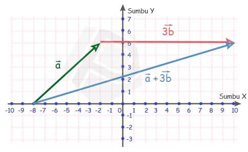 Penjumlahan vektor a+3b dengan metode jajaran genjang