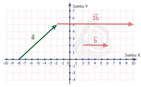Penjumlahan vektor a + 3b secara geometri matematika