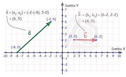 Menyatakan vektor a dan b secara analitis