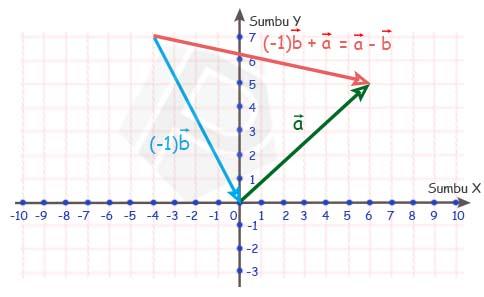 Penyelesaian Contoh Soal 3 Secara Geometri