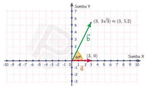 Penyelesaian Contoh Soal 5 Secara Geometri