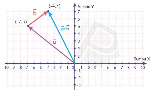 Penyelesaian Soal Penjumlahan Vektor Secara Geometri Matematika