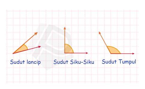 Sudut Antar Vektor dalam Matematika