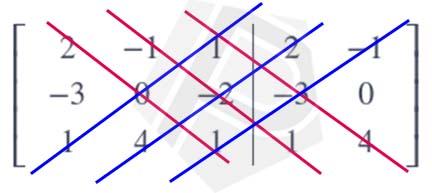 Menghitung Determinan dengan Aturan Sarrus