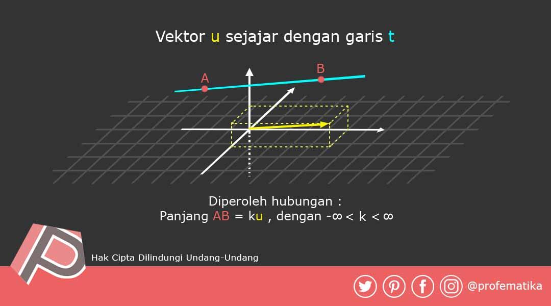 Ilustrasi Garis sebagai Vektor yang Panjangnya Tak Terbatas