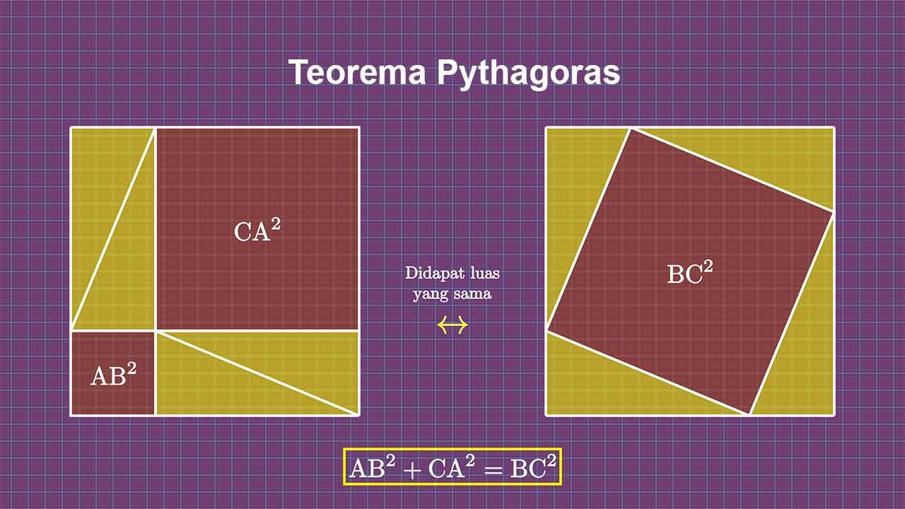 Ilustrasi Teorema Pythagoras