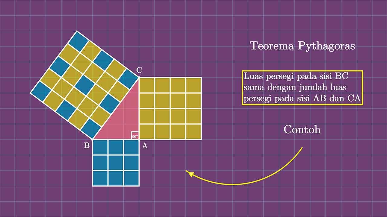 Infografis Teorema Pythagoras