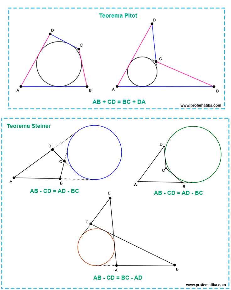 Perbedaan Teorema Pitot dan Steiner