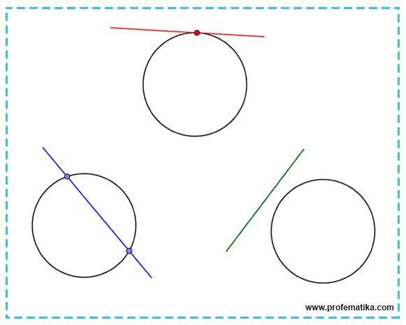 Menentukkan Garis yang Merupakan Garis SInggung Lingkaran