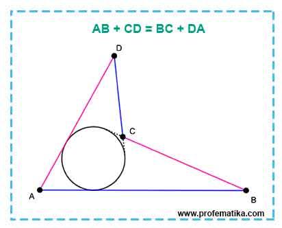 Teorema Pitot pada Segiempat Konkaf