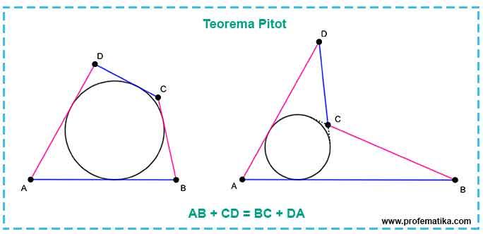 Ilustrasi Teorema Pitot