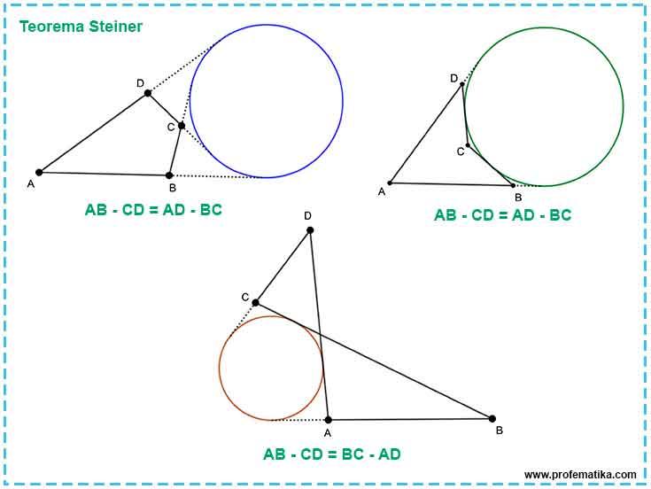 Ilustrasi Teorema Steiner